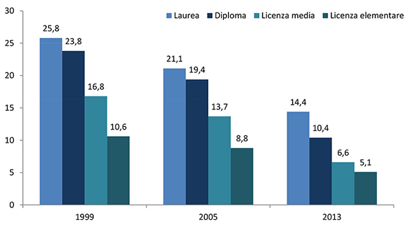 Medicine non convenzionali - Consumatori per titolo di studio